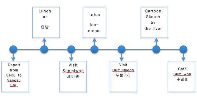 Day-trip itinerary to Dumulmeori